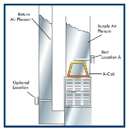 electro-breeze-uv-install