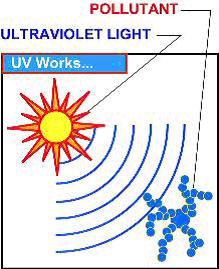 uv-light